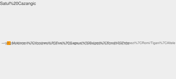 Nationalitati Satul Cazangic